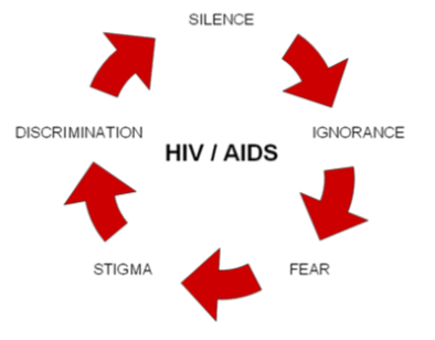 The stigma cycle of HIV/AIDS also applies to dementia